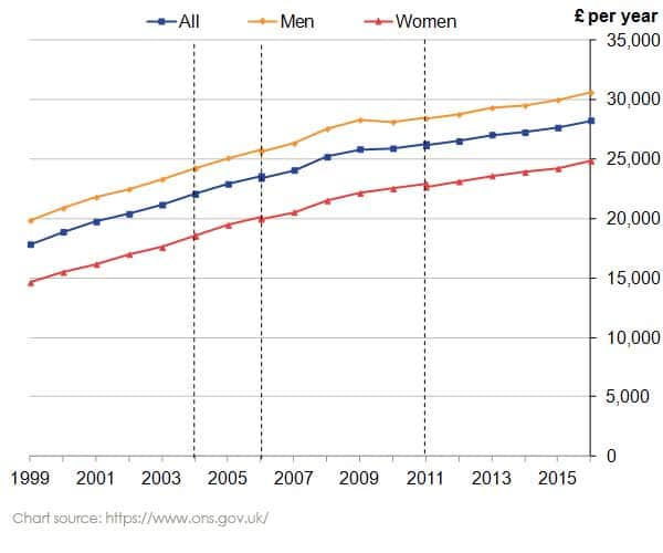 Chart outlining change in Gender Pay Gap UK