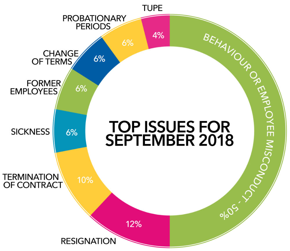 Image showing the top questions for September 2018