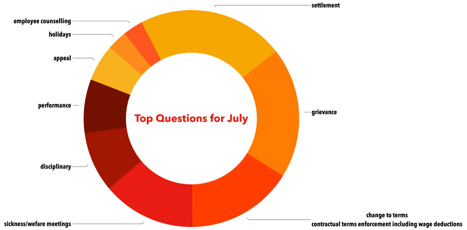 Image showing the Top Questions for May 2019